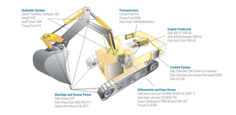 Explore Products   CALTEX Delo® Lubricants   CALTEX Delo® South